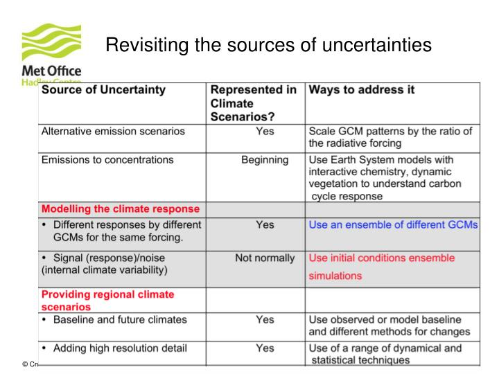 Revisiting the sources of uncertainties