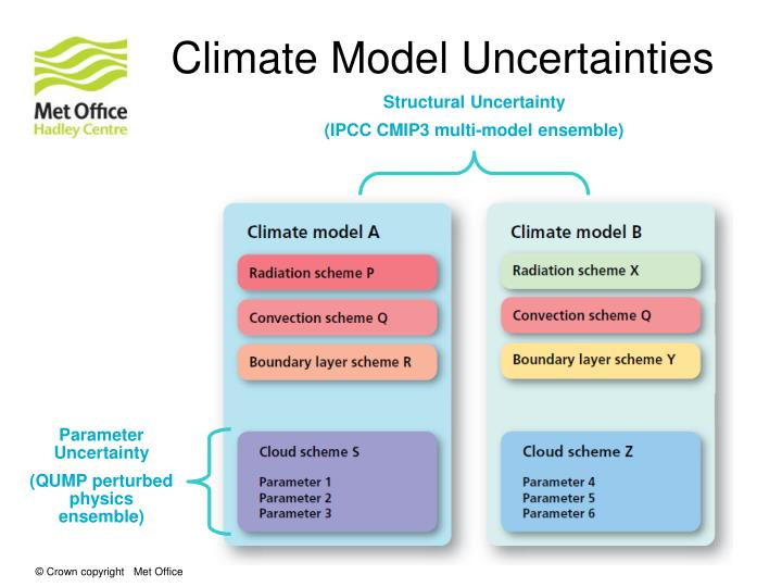 Climate Model Uncertainties