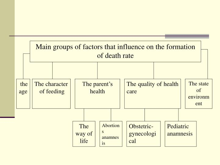 Main groups of factors that influence on the formation of death rate