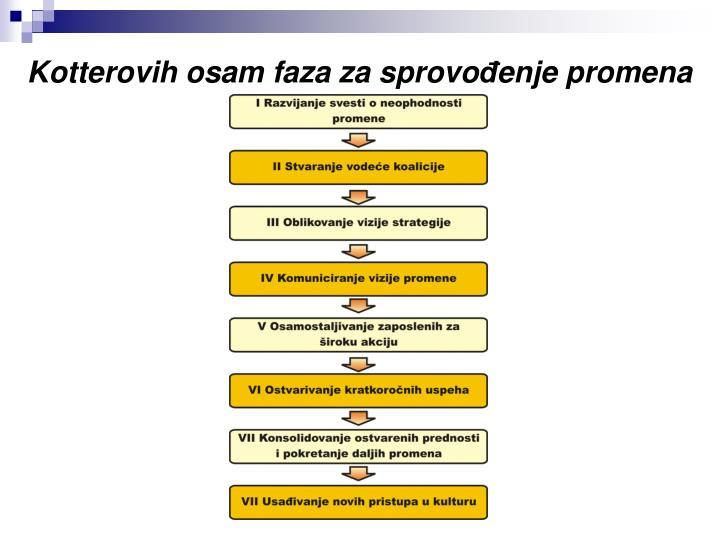 Kotterovih osam faza za sprovo
