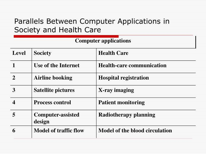 Parallels Between Computer Applications in Society and Health Care