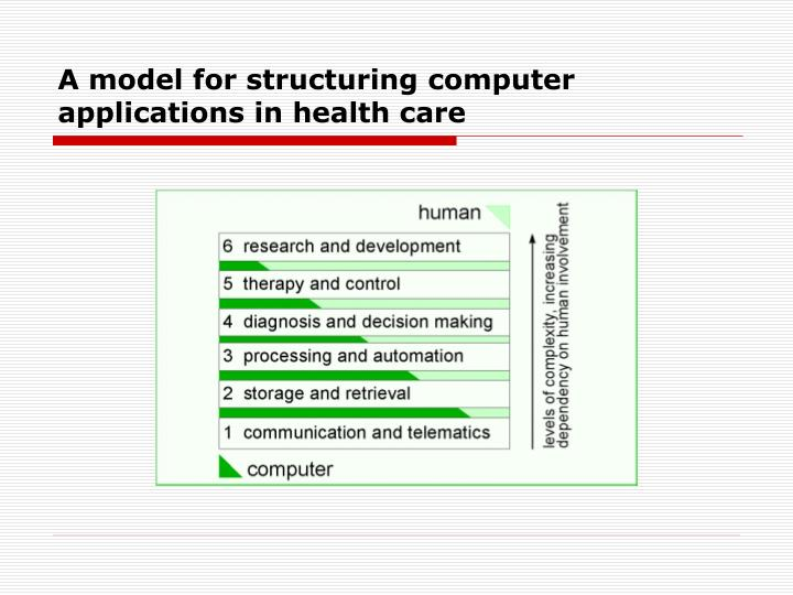 A model for structuring computer applications in health care
