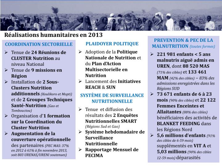 Réalisations humanitaires en 2013