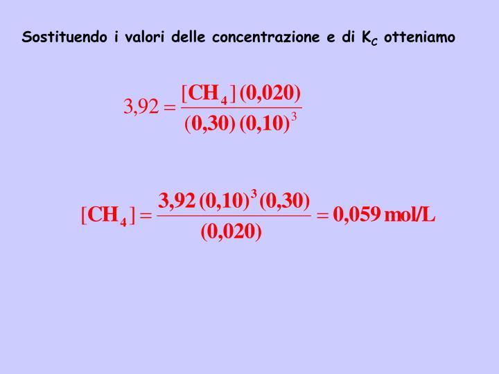 Sostituendo i valori delle concentrazione e di K