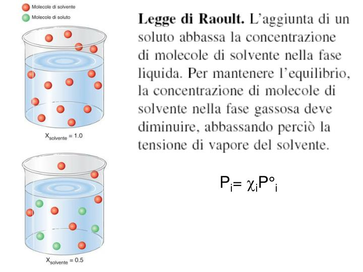 Legge di Raoult