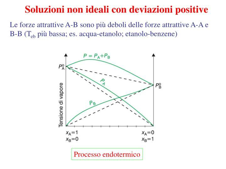 Soluzioni non ideali con deviazioni positive
