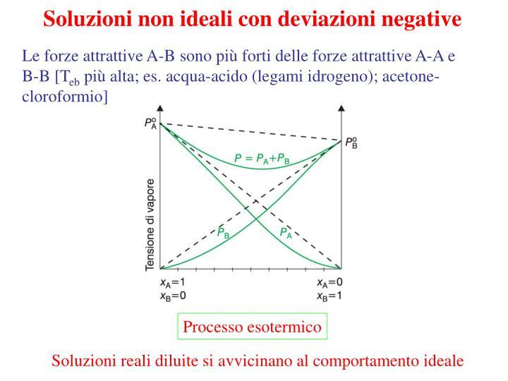 Soluzioni non ideali con deviazioni negative