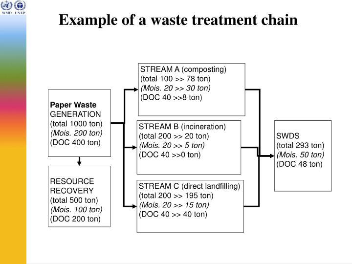 STREAM A (composting)