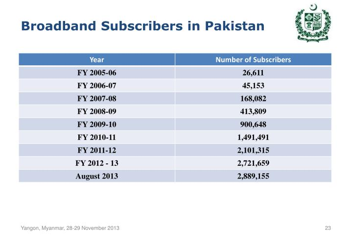 Broadband Subscribers in Pakistan