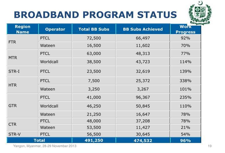 Broadband PROGRAM STATUS