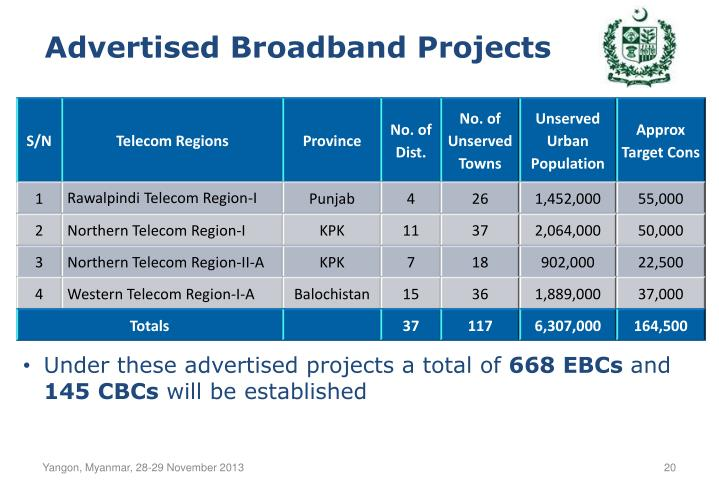 Advertised Broadband Projects