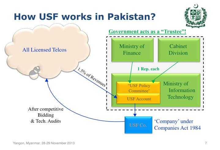 How USF works in Pakistan?