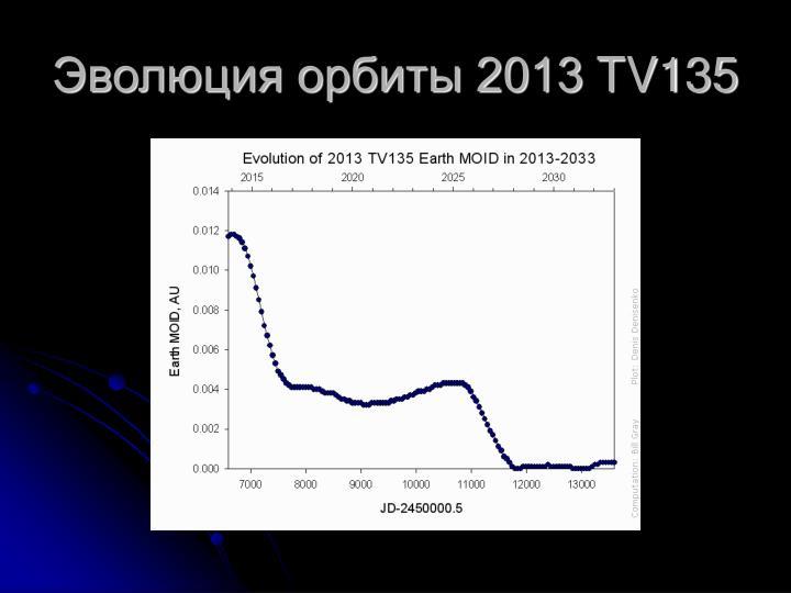 Эволюция орбиты 2013