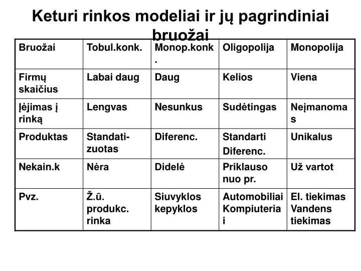 Keturi rinkos modeliai ir jų pagrindiniai bruožai