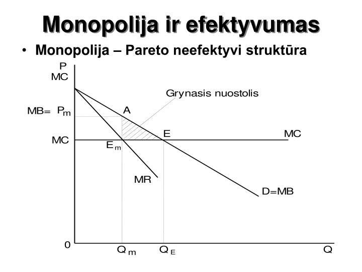 Monopolija ir efektyvumas