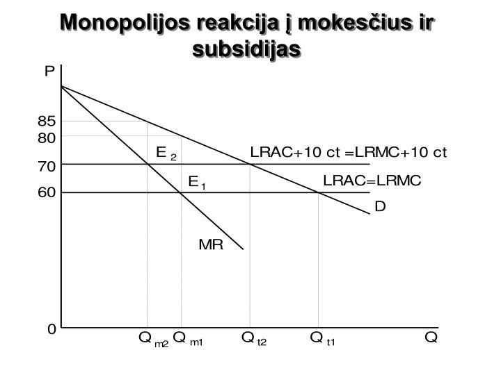 Monopolijos reakcija į mokesčius ir subsidijas