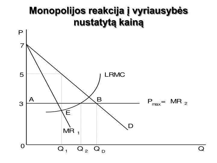 Monopolijos reakcija į vyriausybės nustatytą kainą