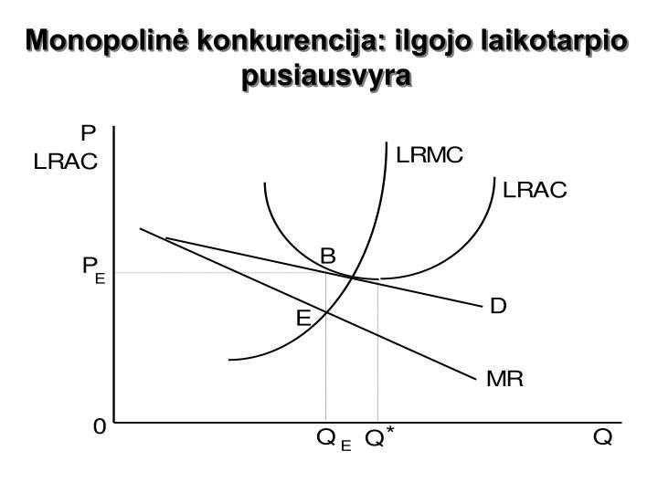 Monopolinė konkurencija: ilgojo laikotarpio pusiausvyra