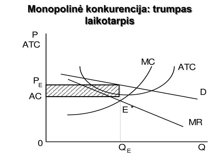 Monopolinė konkurencija: trumpas laikotarpis