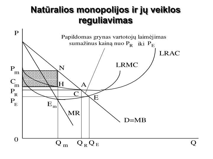 Natūralios monopolijos ir jų veiklos reguliavimas