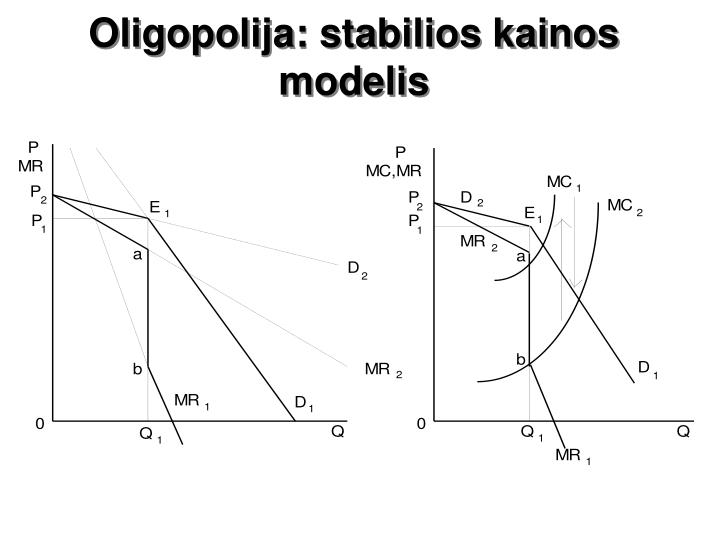 Oligopolija: stabilios kainos modelis