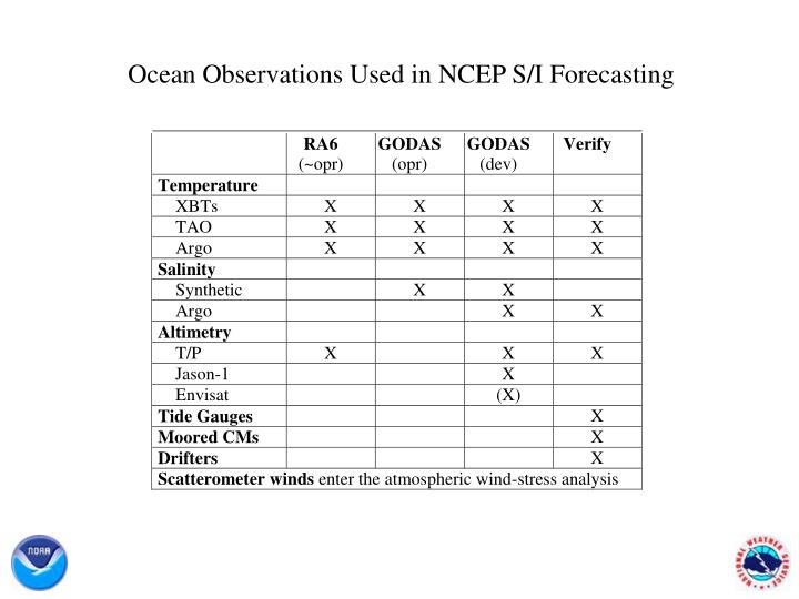 Ocean Observations Used in NCEP S/I Forecasting