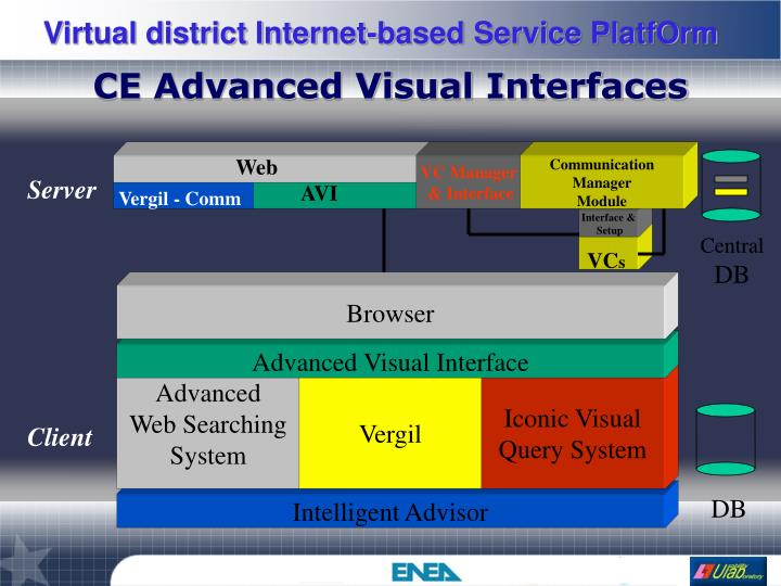 CE Advanced Visual Interfaces