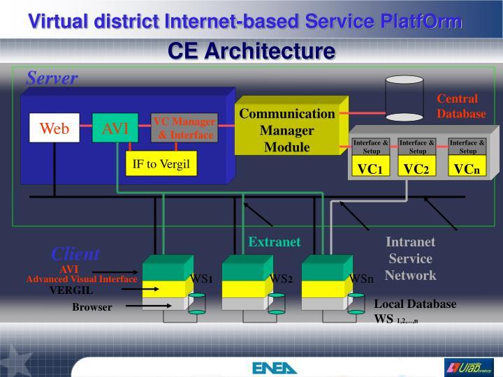 CE Architecture