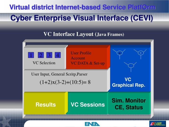 Cyber Enterprise Visual Interface (CEVI)