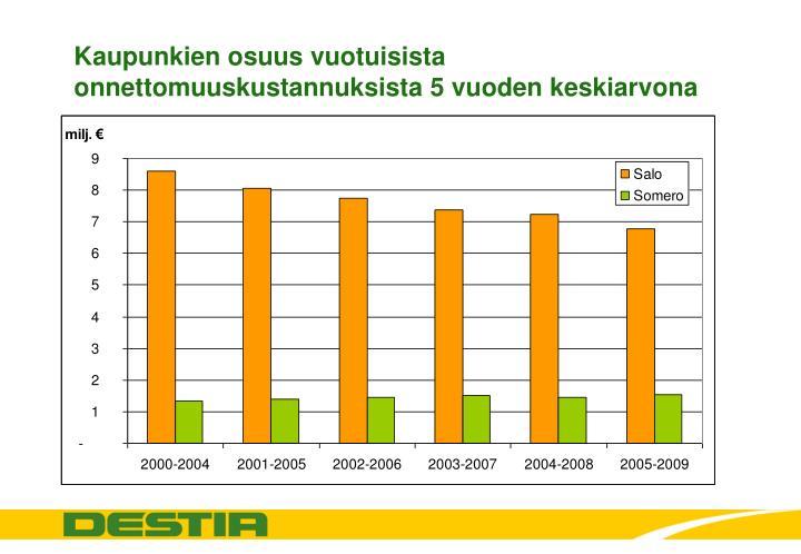 Kaupunkien osuus vuotuisista onnettomuuskustannuksista 5 vuoden keskiarvona