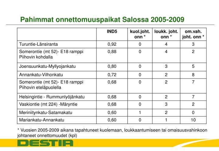 Pahimmat onnettomuuspaikat Salossa 2005-2009