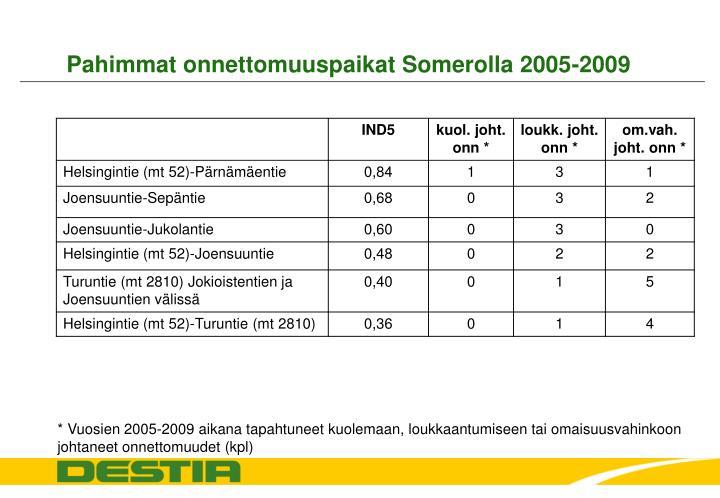 Pahimmat onnettomuuspaikat Somerolla 2005-2009