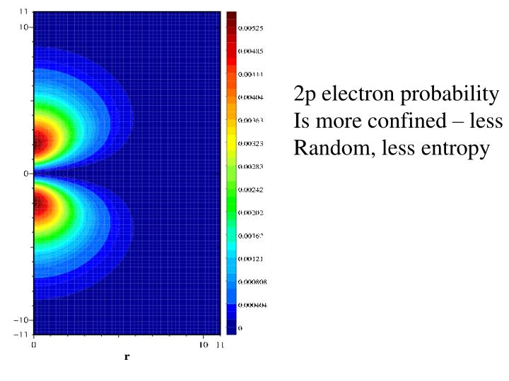 2p electron probability