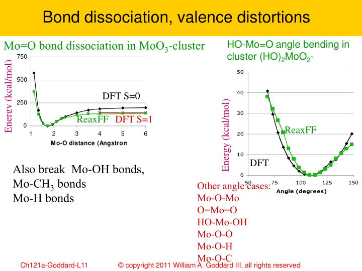 Bond dissociation, valence distortions