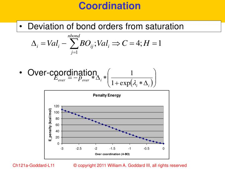 Deviation of bond orders from saturation