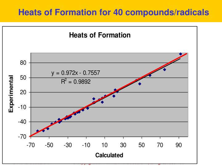 Heats of Formation for 40 compounds/radicals
