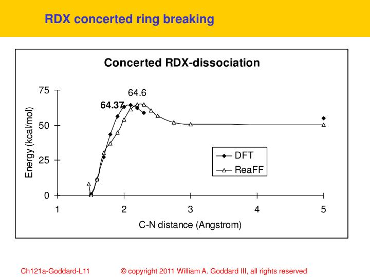 RDX concerted ring breaking
