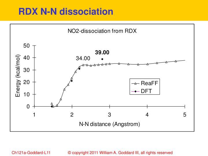 RDX N-N dissociation