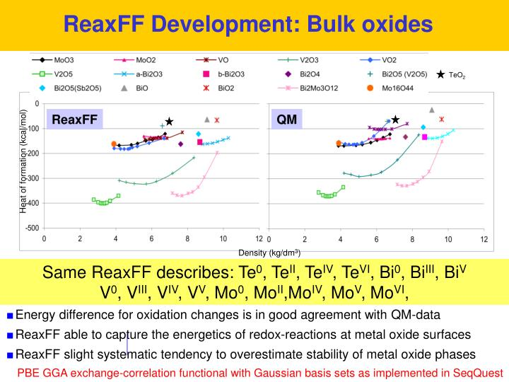 ReaxFF Development: Bulk oxides