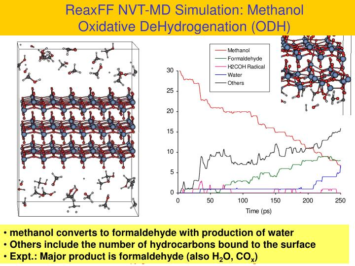 ReaxFF NVT-MD Simulation: Methanol Oxidative DeHydrogenation (ODH)