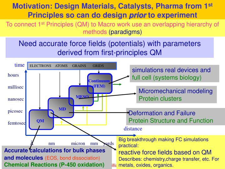 Motivation: Design Materials, Catalysts, Pharma from 1