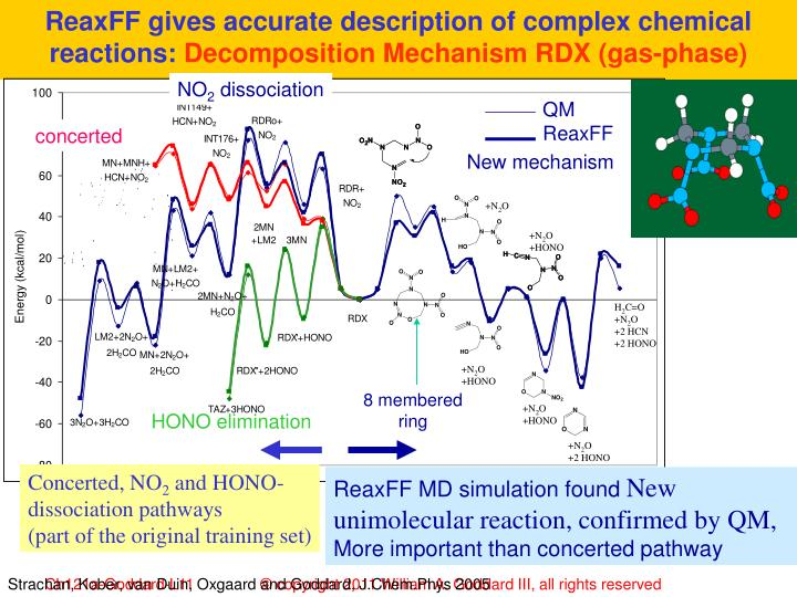 ReaxFF gives accurate description of complex chemical reactions: