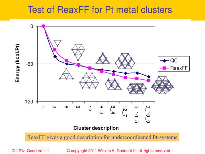 Test of ReaxFF for Pt metal clusters