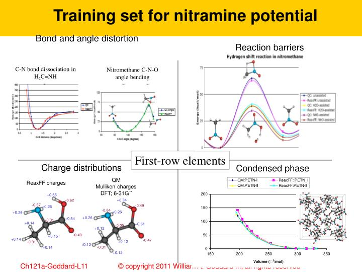 Training set for nitramine potential
