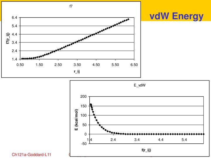 vdW Energy