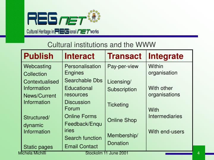 Cultural institutions and the WWW