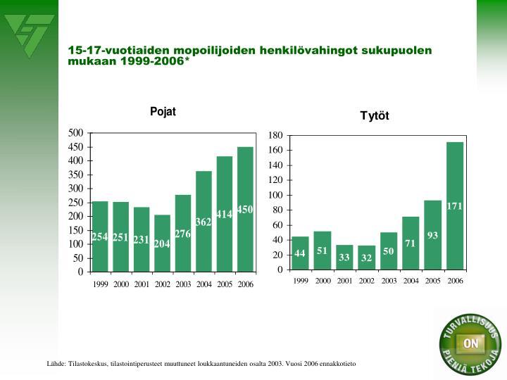 15-17-vuotiaiden mopoilijoiden henkilövahingot sukupuolen mukaan 1999-2006*