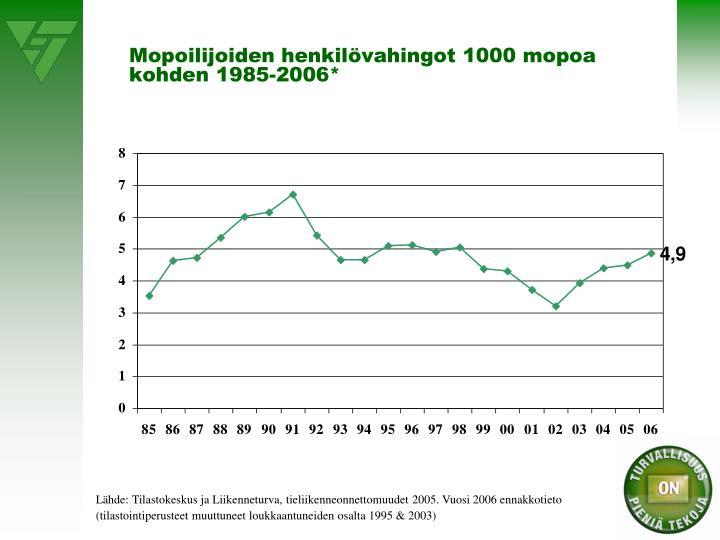 Mopoilijoiden henkilövahingot 1000 mopoa kohden 1985-2006*