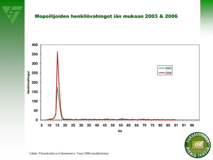 Mopoilijoiden henkilövahingot iän mukaan 2003 & 2006