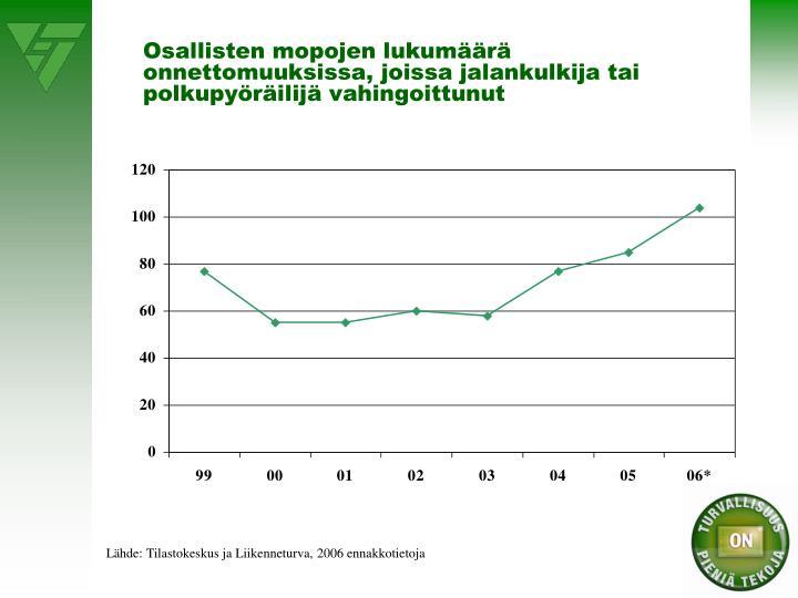 Osallisten mopojen lukumäärä onnettomuuksissa, joissa jalankulkija tai polkupyöräilijä vahingoittunut